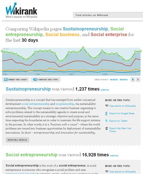 Wikirank-sustainopreneurship-affinity-20090326